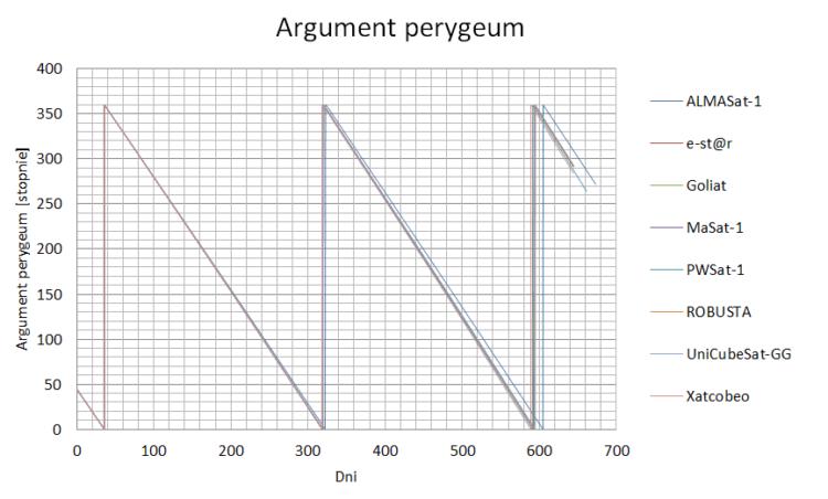 Rys. 14. Argument perygeum 8 satelitów z pokładu Vegi