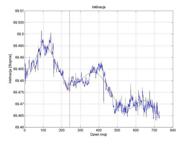 Rys. 3. Inklinacja orbity