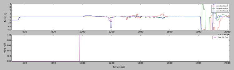 Zapis przyspieszeń działających na model satelity podczas testu otwarcia żagla deorbitacyjnego na Drop Tower 2017-11-30.