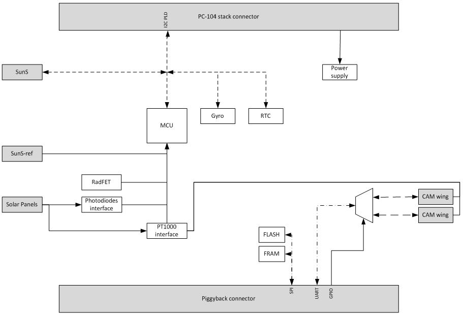 Płytka Payloadu PW-Sat2 - schemat blokowy