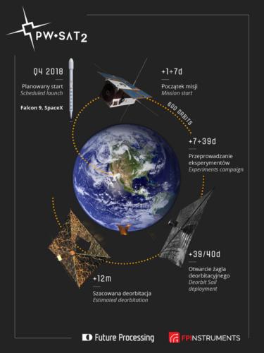Uproszczony przebieg misji satelity PW-Sat2